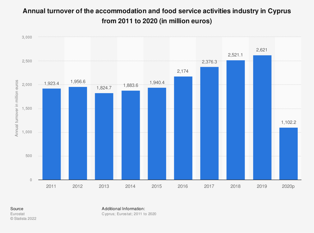 Statistic: Annual turnover of the accommodation and food service activities industry in Cyprus from 2008 to 2015 (in million euros) | Statista