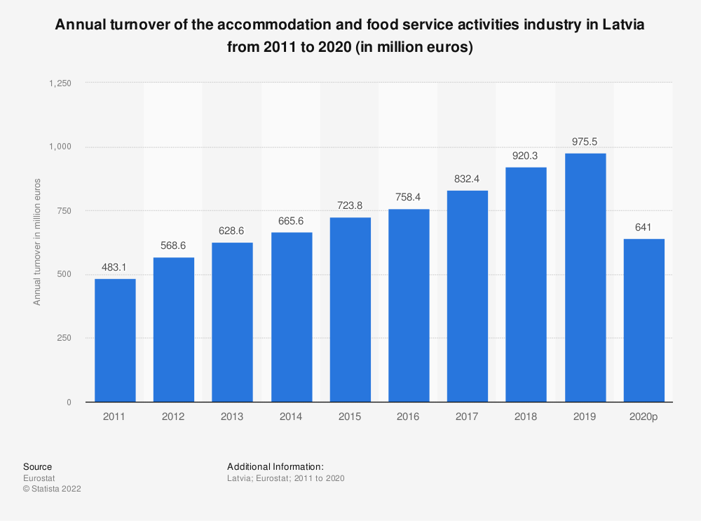 Statistic: Annual turnover of the accommodation and food service activities industry in Latvia from 2008 to 2015 (in million euros) | Statista