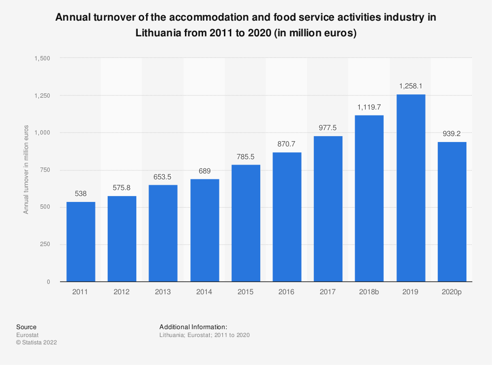 Statistic: Annual turnover of the accommodation and food service activities industryin Lithuania from 2008 to 2015 (in million euros) | Statista