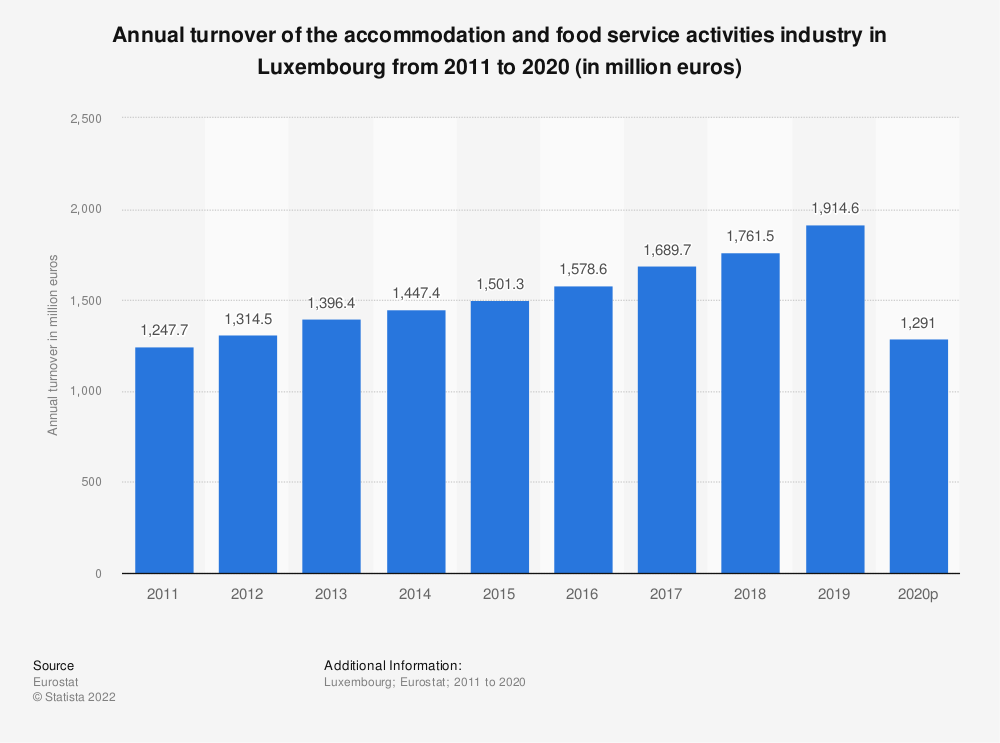 Statistic: Annual turnover of the accommodation and food service activities industryin Luxembourg from 2008 to 2015 (in million euros) | Statista