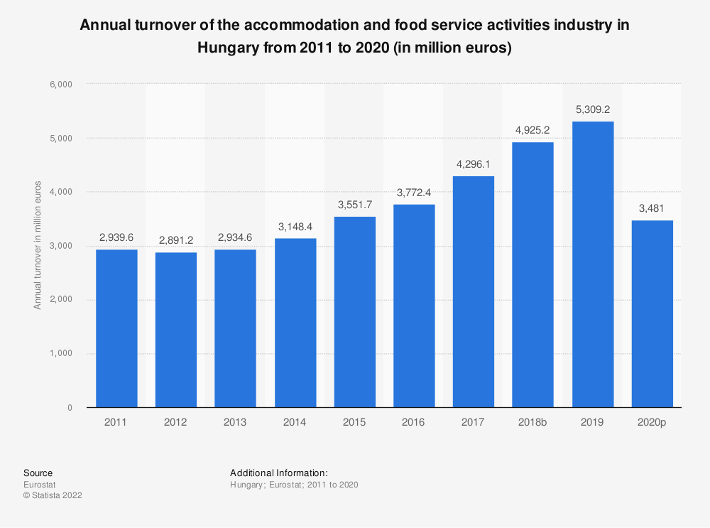 Statistic: Annual turnover of the accommodation and food service activities industryin Hungary from 2008 to 2015 (in million euros) | Statista