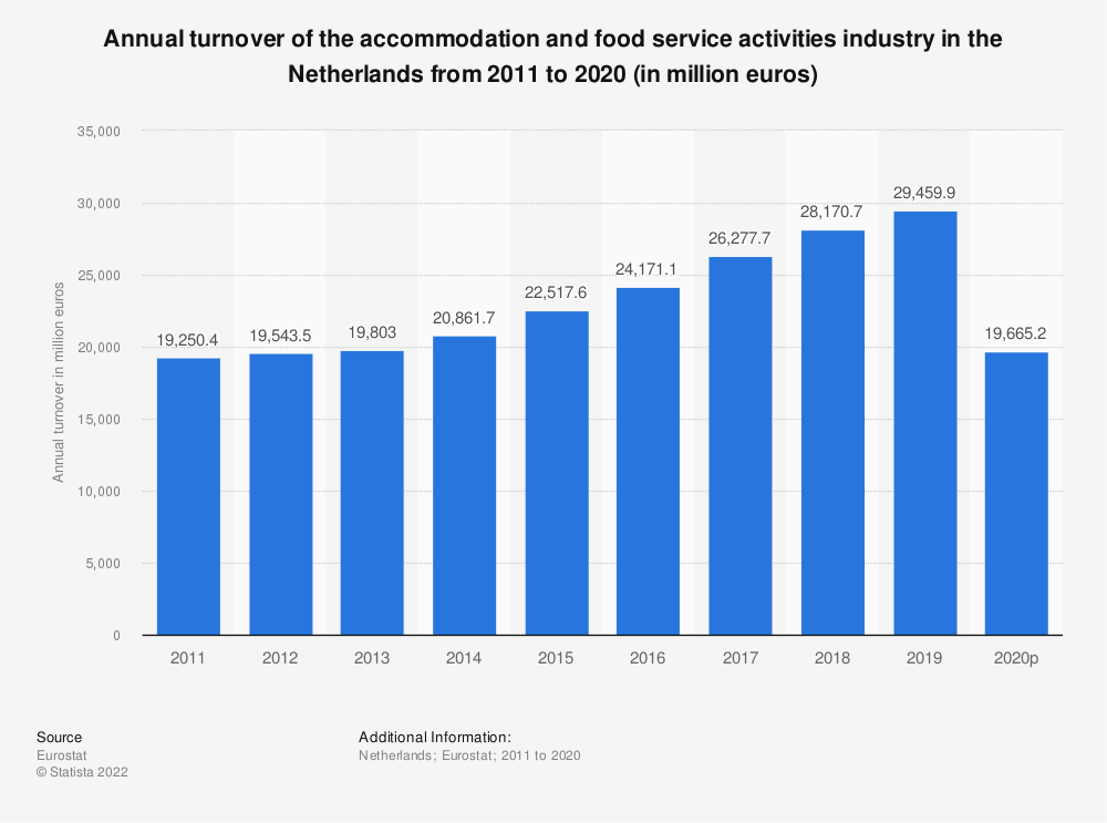 Statistic: Annual turnover of the accommodation and food service activities industry in the Netherlands from 2008 to 2015 (in million euros) | Statista