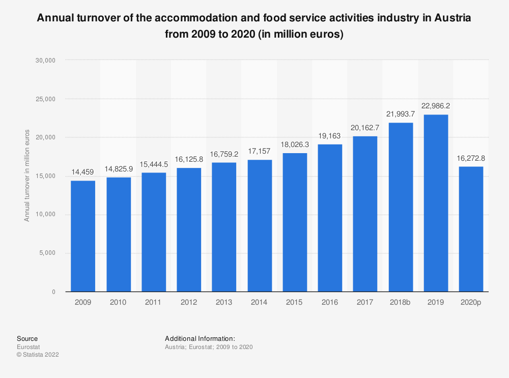 Statistic: Annual turnover of the accommodation and food service activities industry in Austria from 2008 to 2016 (in million euros) | Statista