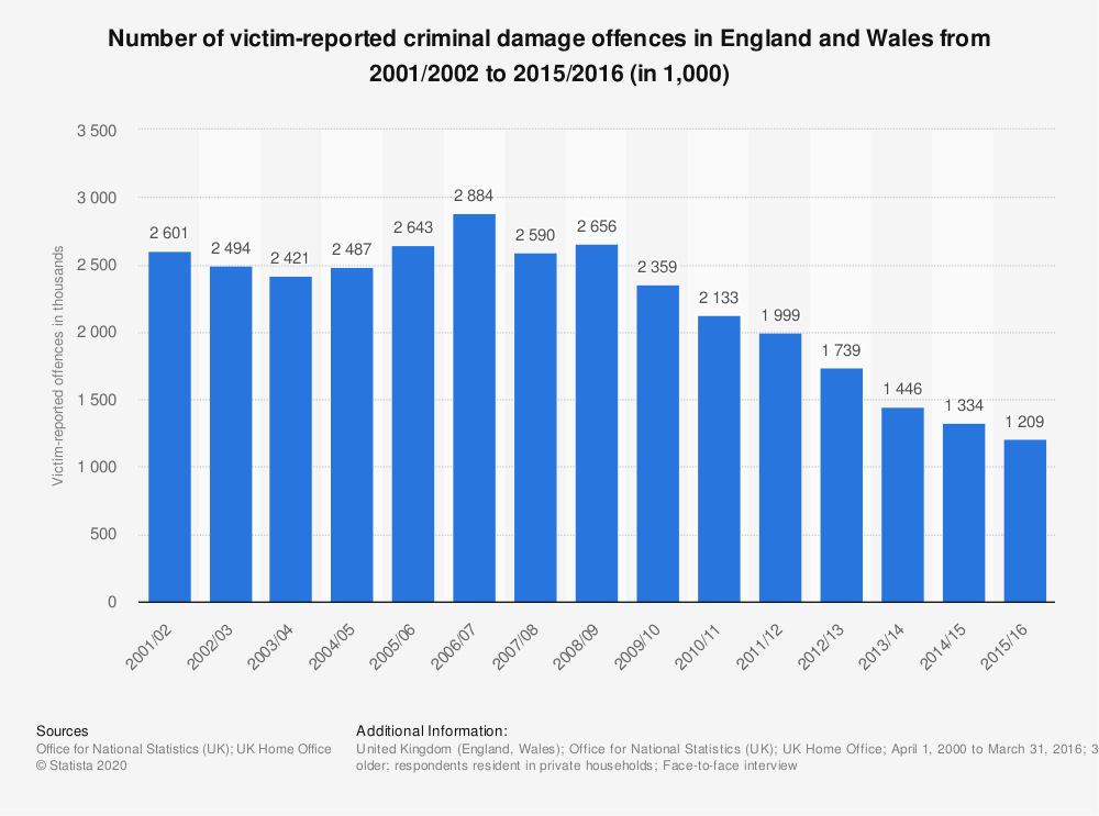 Statistic: Number of victim-reported criminal damage offences in England and Wales from 2001/2002 to 2015/2016 (in 1,000) | Statista