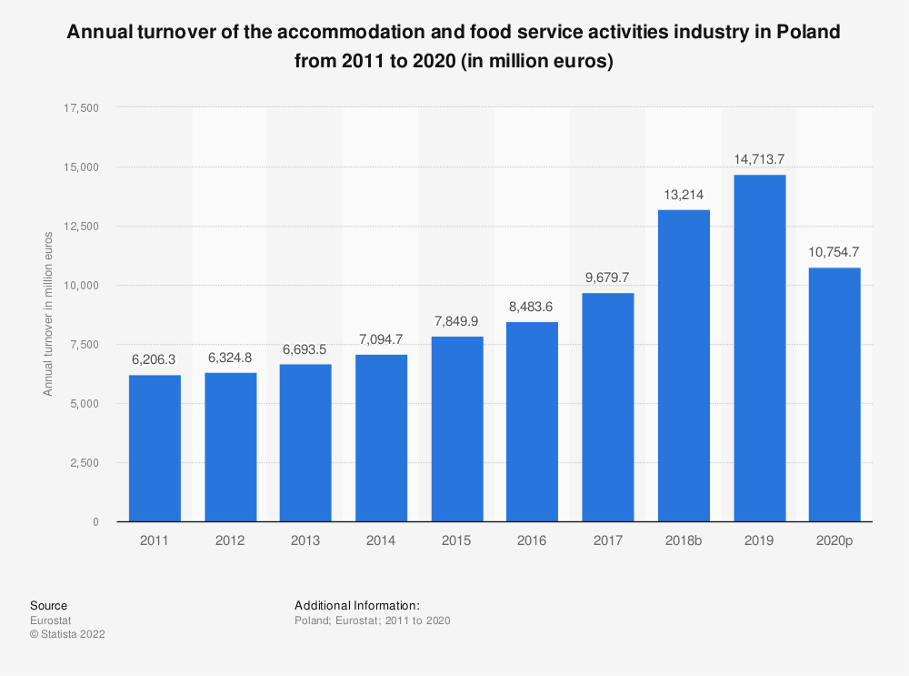 Statistic: Annual turnover of the accommodation and food service activities industryin Poland from 2008 to 2015 (in million euros) | Statista