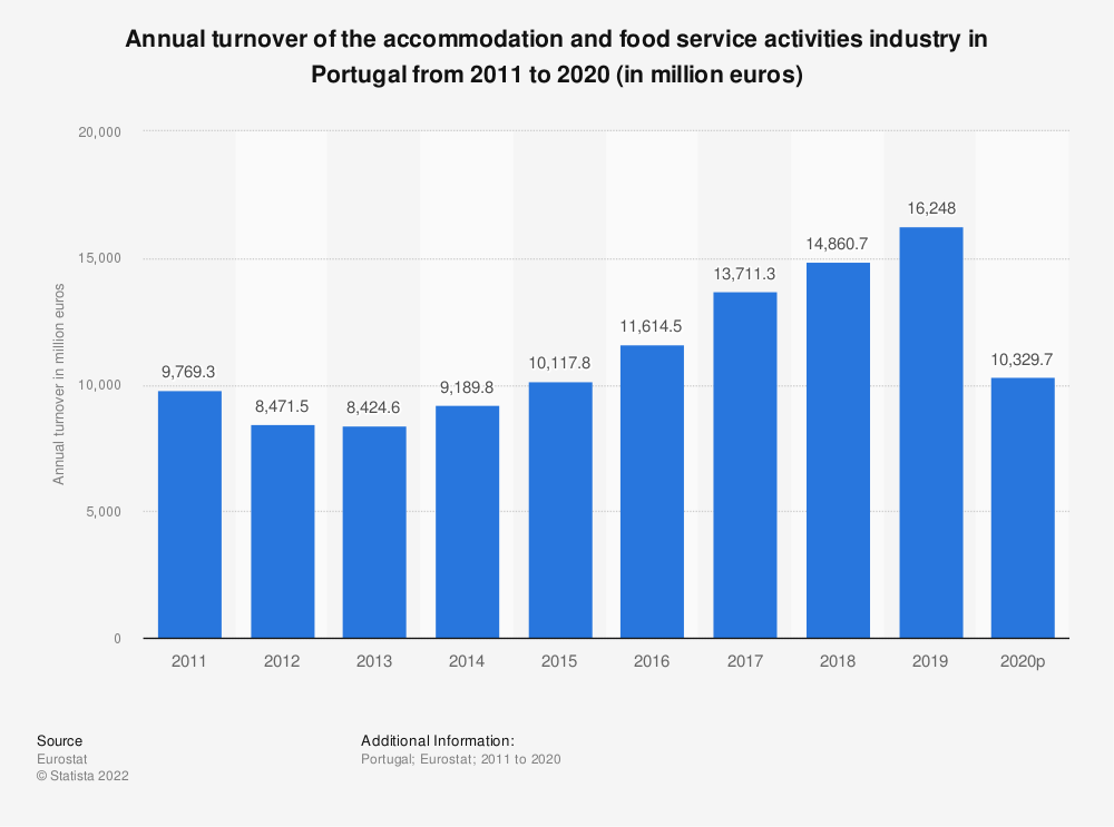 Statistic: Annual turnover of the accommodation and food service activities industry in Portugal from 2008 to 2015 (in million euros) | Statista