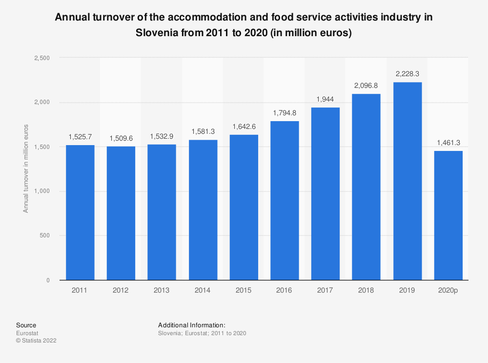 Statistic: Annual turnover of the accommodation and food service activities industryin Slovenia from 2008 to 2015 (in million euros) | Statista
