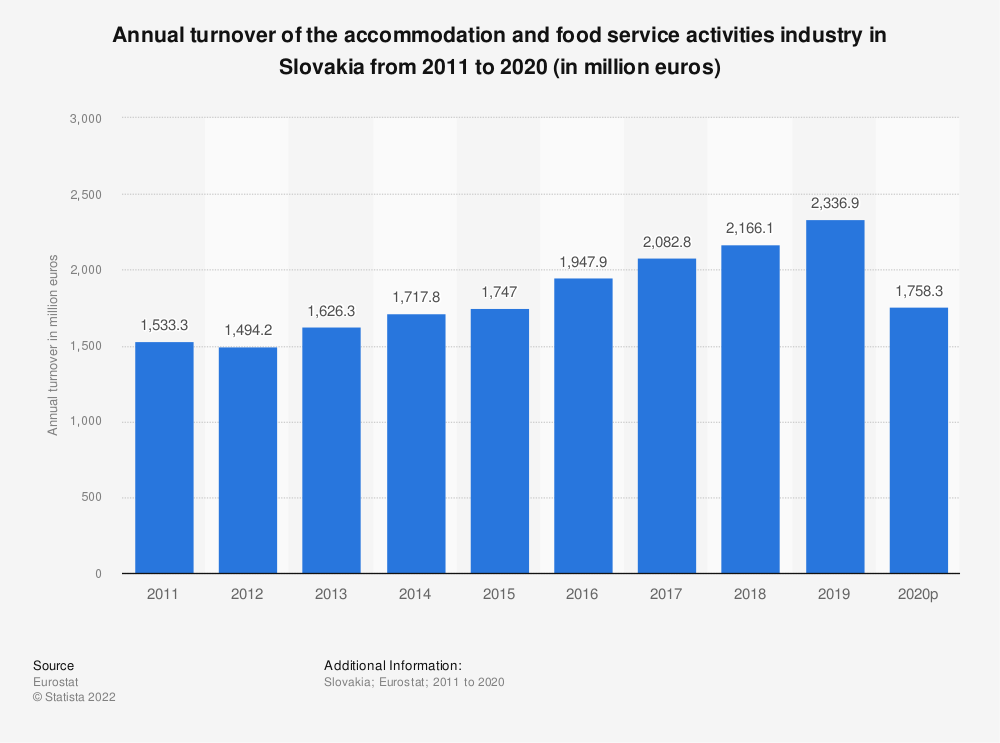 Statistic: Annual turnover of the accommodation and food service activities industry in Slovakia from 2008 to 2015 (in million euros) | Statista