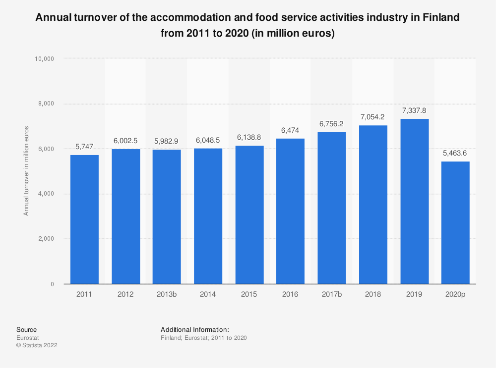 Statistic: Annual turnover of the accommodation and food service activities industryin Finland from 2008 to 2015 (in million euros) | Statista