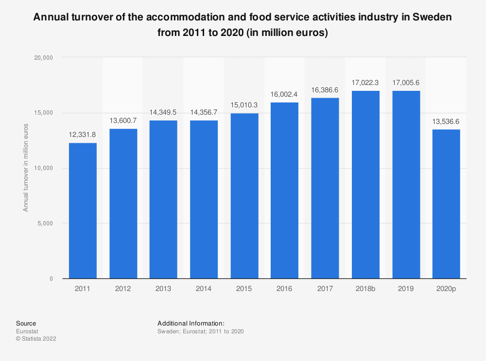 Statistic: Annual turnover of the accommodation and food service activities industry in Sweden from 2008 to 2015 (in million euros) | Statista