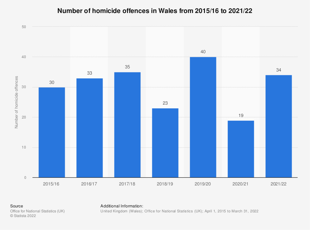 Statistic: Number of homicide offences in Wales from 2015 to 2020   Statista