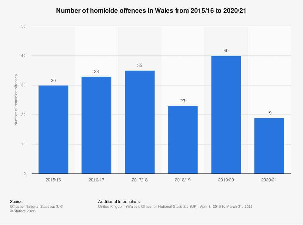 Statistic: Number of victim-reported domestic burglary offences in England and Wales from 2004/2005 to 2015/2016 (in 1,000) | Statista