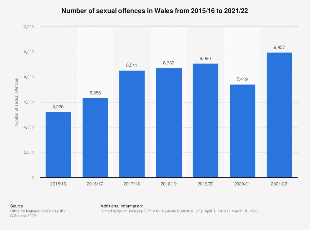 Statistic: Number of victim-reported bicycle theft offences in England and Wales from 2004/2005 to 2015/2016 | Statista