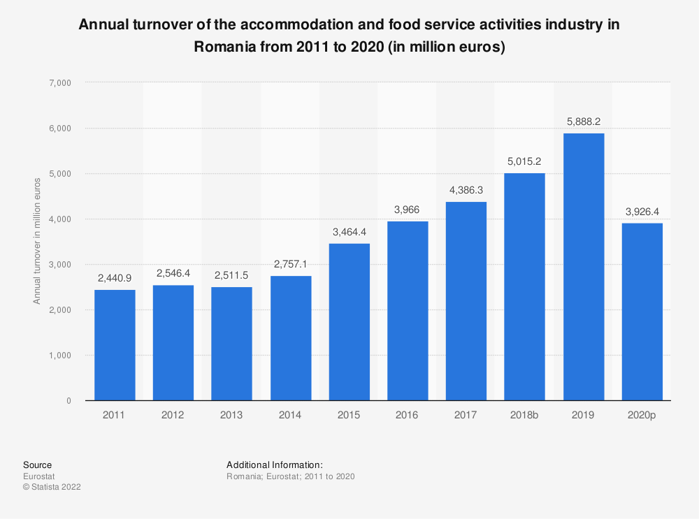 Statistic: Annual turnover of the accommodation and food service activities industryin Romania from 2008 to 2015 (in million euros) | Statista