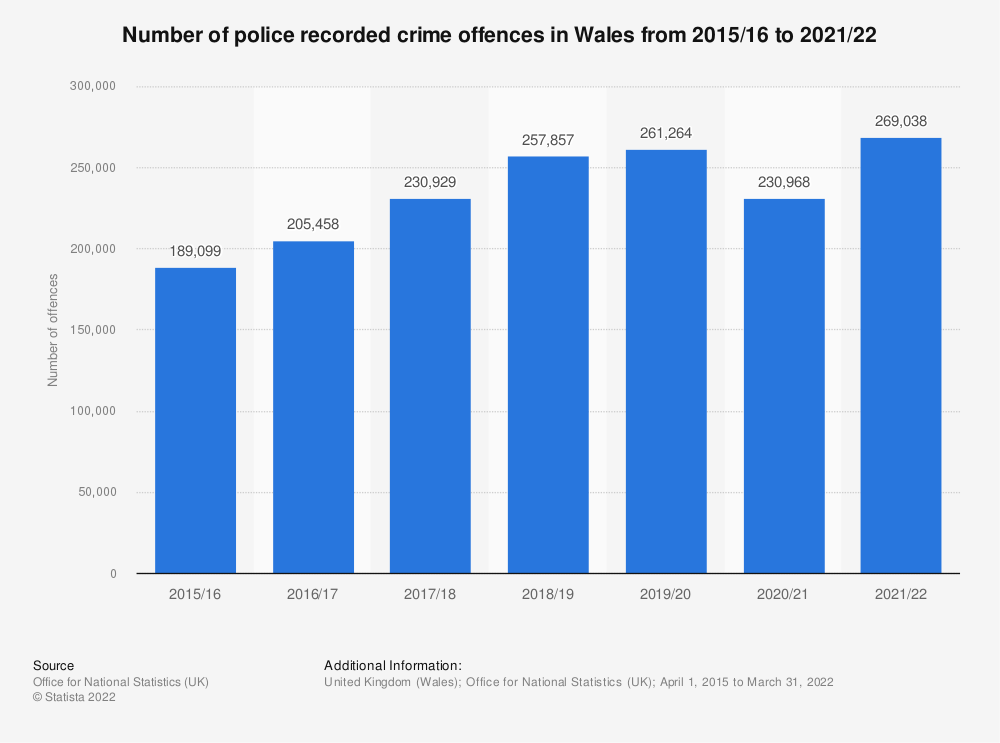 Statistic: Number of crime offences in Wales from 2015 to 2020 | Statista