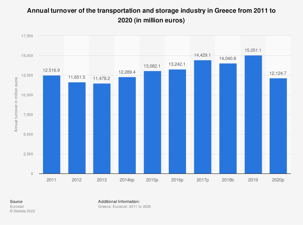 Statistic: Annual turnover of the transportation and storageindustry in Greece from 2008 to 2015 (in million euros) | Statista