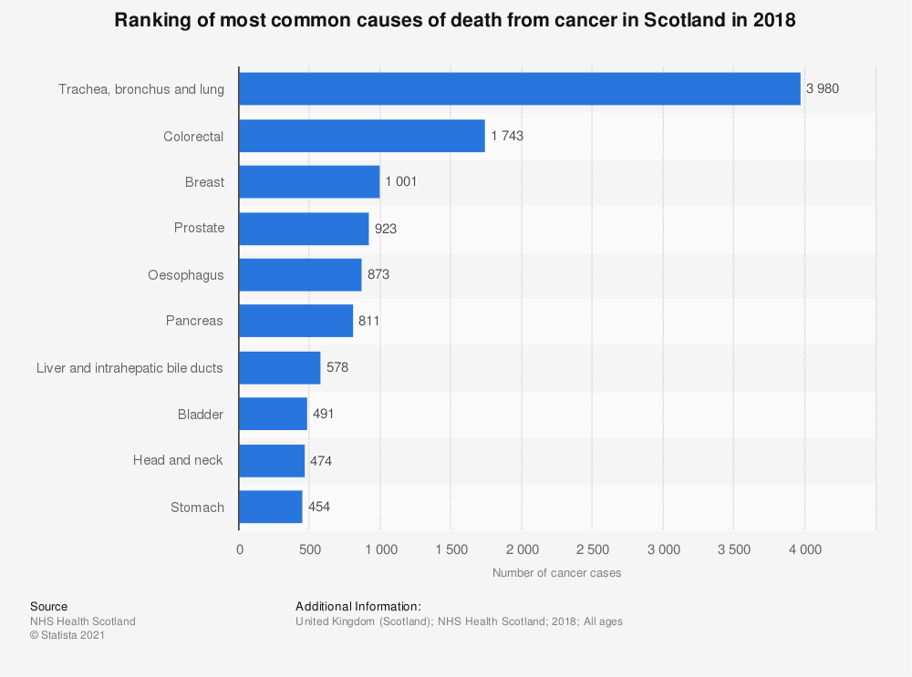 Statistic: Ranking of most common causes of death from cancer in Scotland from 2016 to 2017 | Statista