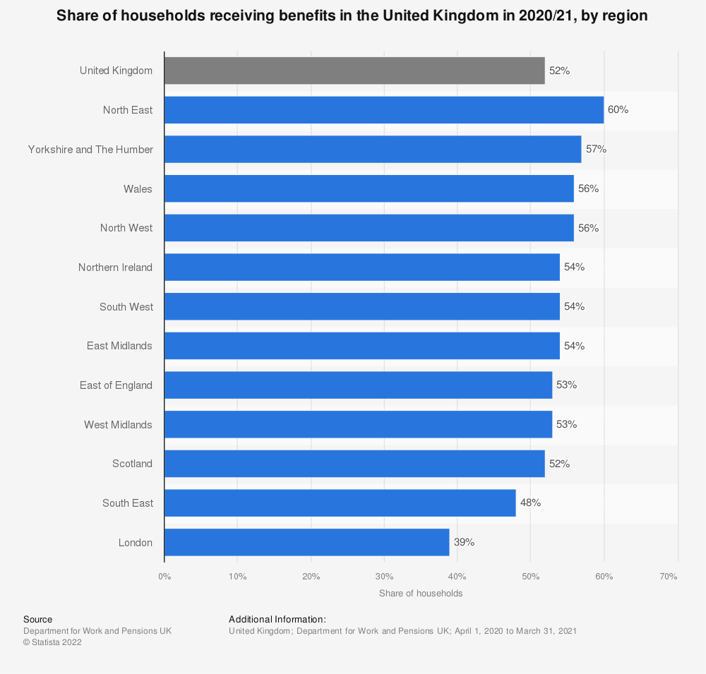 Statistic: Share of households receiving benefits in the United Kingdom (UK) in 2018/19, by region | Statista