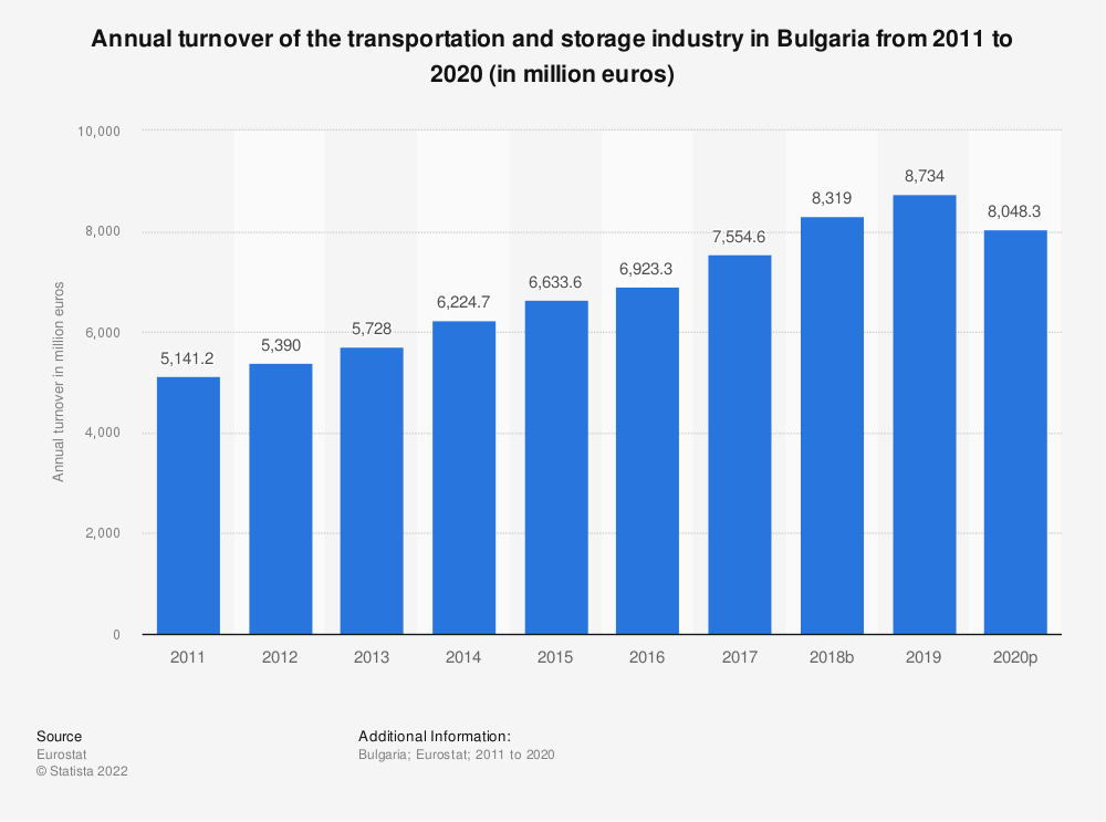Statistic: Annual turnover of the transportation and storageindustry in Bulgaria from 2008 to 2015 (in million euros)   Statista
