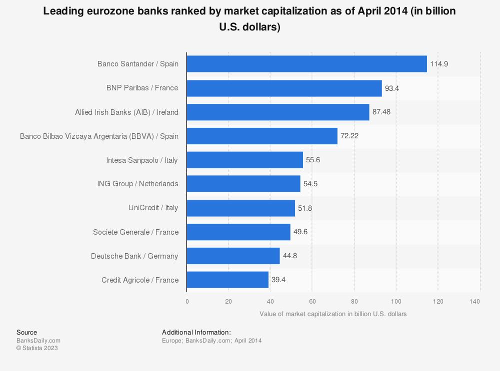 Statistic: Leading eurozone banks ranked by market capitalization as of April 2014 (in billion U.S. dollars) | Statista