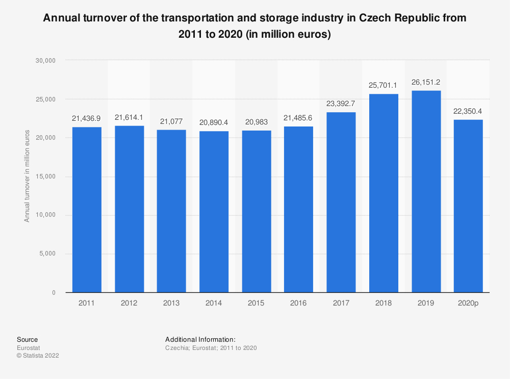 Statistic: Annual turnover of the transportation and storage industry in Czech Republic from 2008 to 2015 (in million euros) | Statista