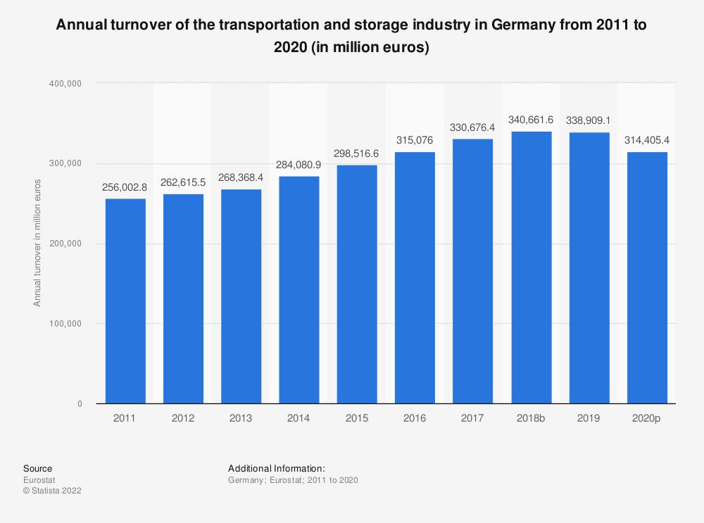 Statistic: Annual turnover of the transportation and storageindustry in Germany from 2008 to 2015 (in million euros) | Statista