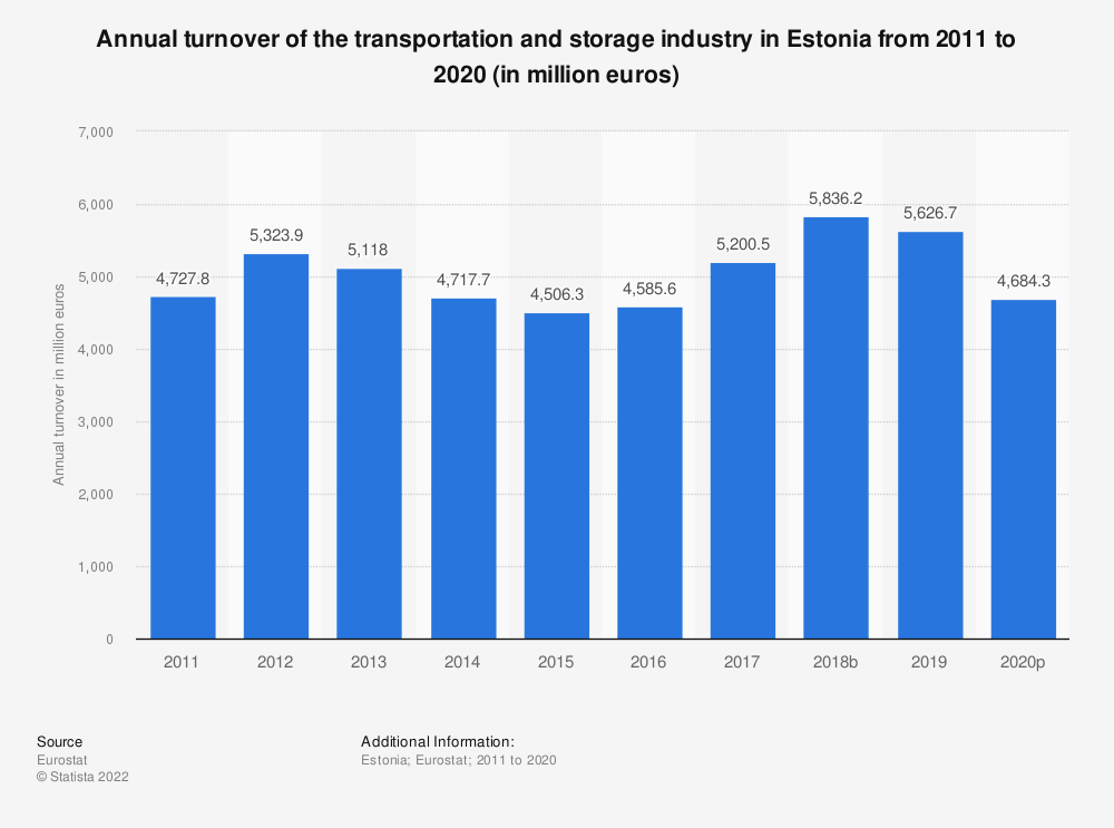 Statistic: Annual turnover of the transportation and storageindustry in Estonia from 2008 to 2015 (in million euros) | Statista