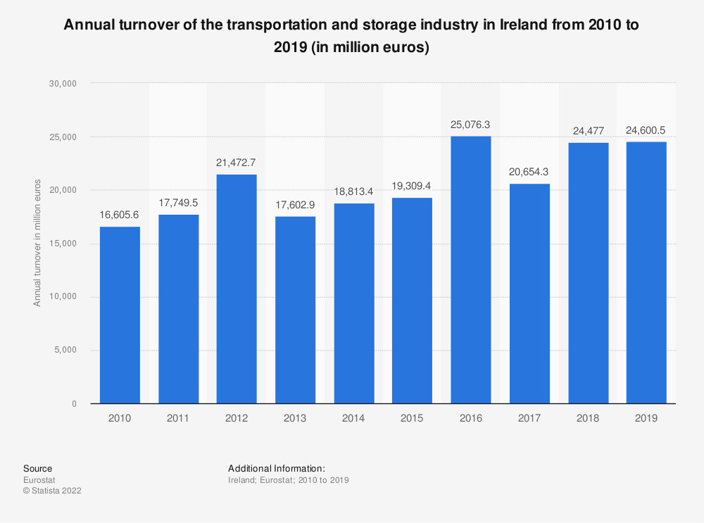 Statistic: Annual turnover of the transportation and storage industry in Ireland from 2008 to 2015 (in million euros) | Statista