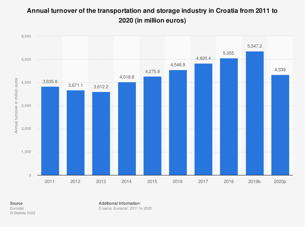 Statistic: Annual turnover of the transportation and storage industry in Croatia from 2008 to 2015 (in million euros) | Statista