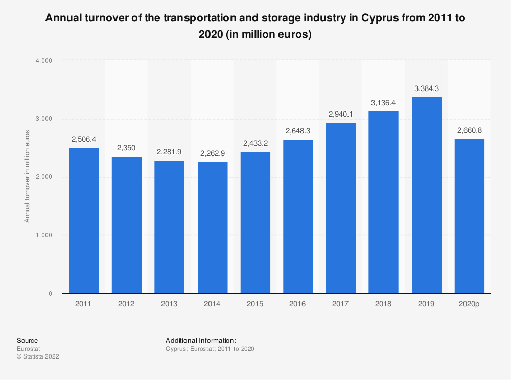 Statistic: Annual turnover of the transportation and storageindustry in Cyprus from 2008 to 2015 (in million euros) | Statista