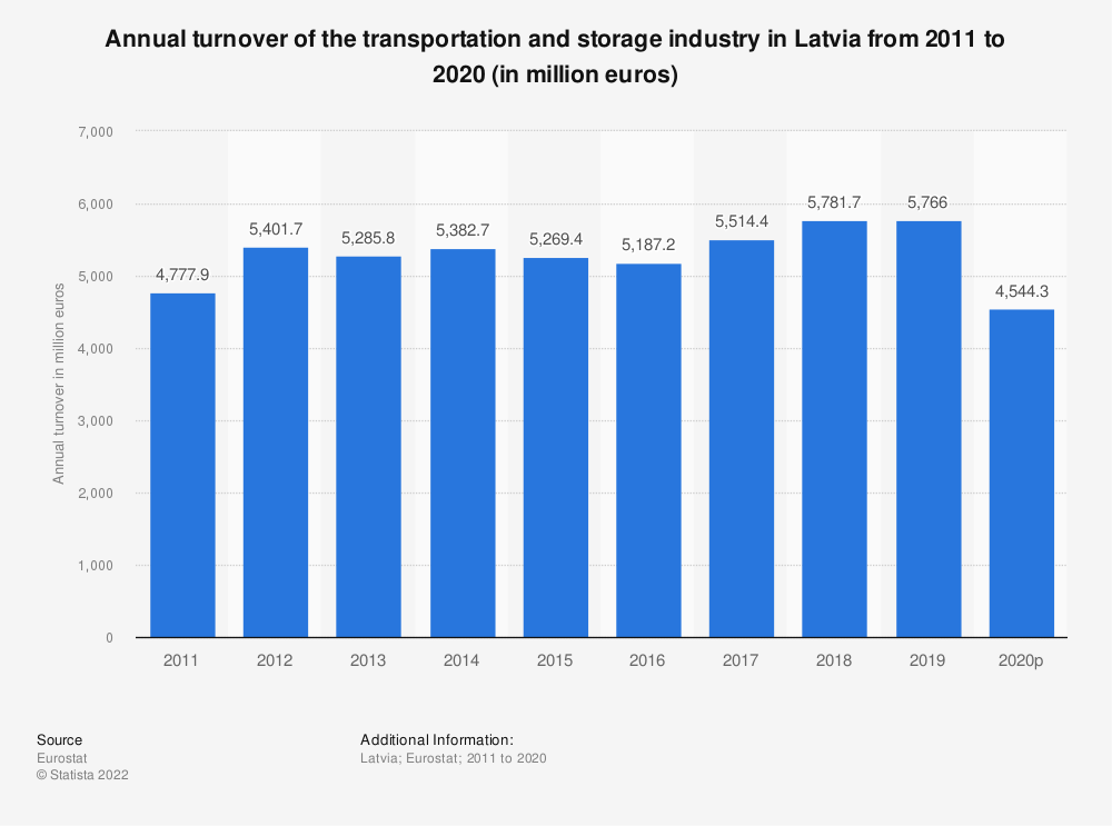 Statistic: Annual turnover of the transportation and storageindustry in Latvia from 2008 to 2015 (in million euros) | Statista