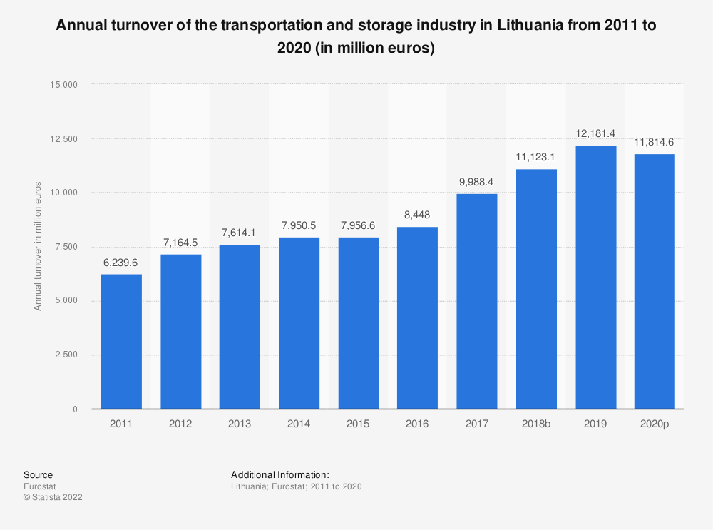 Statistic: Annual turnover of the transportation and storage industry in Lithuania from 2008 to 2015 (in million euros) | Statista