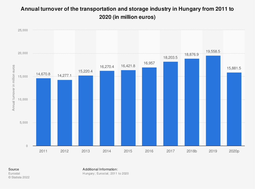 Statistic: Annual turnover of the transportation and storage industry in Hungary from 2008 to 2015 (in million euros) | Statista