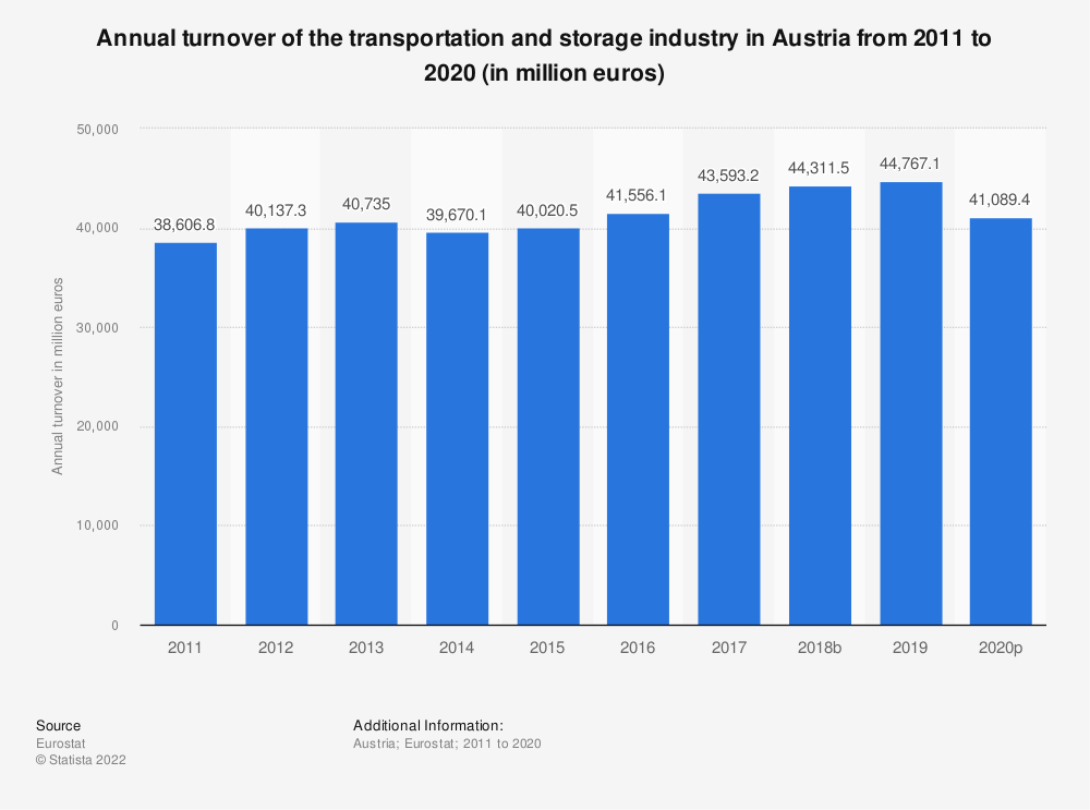 Statistic: Annual turnover of the transportation and storage industry in Austria from 2008 to 2015 (in million euros) | Statista