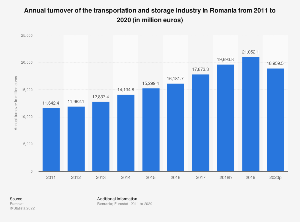 Statistic: Annual turnover of the transportation and storageindustry in Romania from 2008 to 2015 (in million euros)   Statista