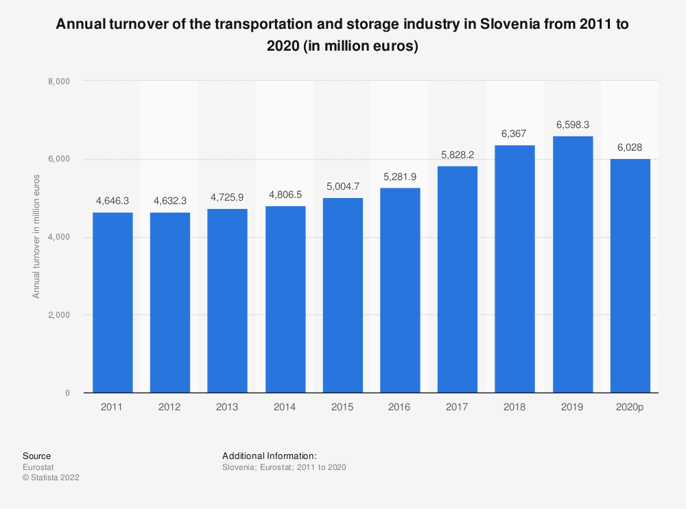 Statistic: Annual turnover of the transportation and storage industry in Slovenia from 2008 to 2015 (in million euros) | Statista