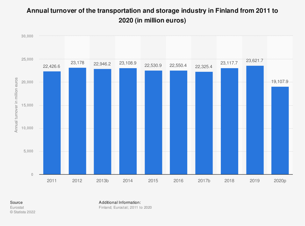 Statistic: Annual turnover of the transportation and storageindustry in Finland from 2008 to 2015 (in million euros) | Statista
