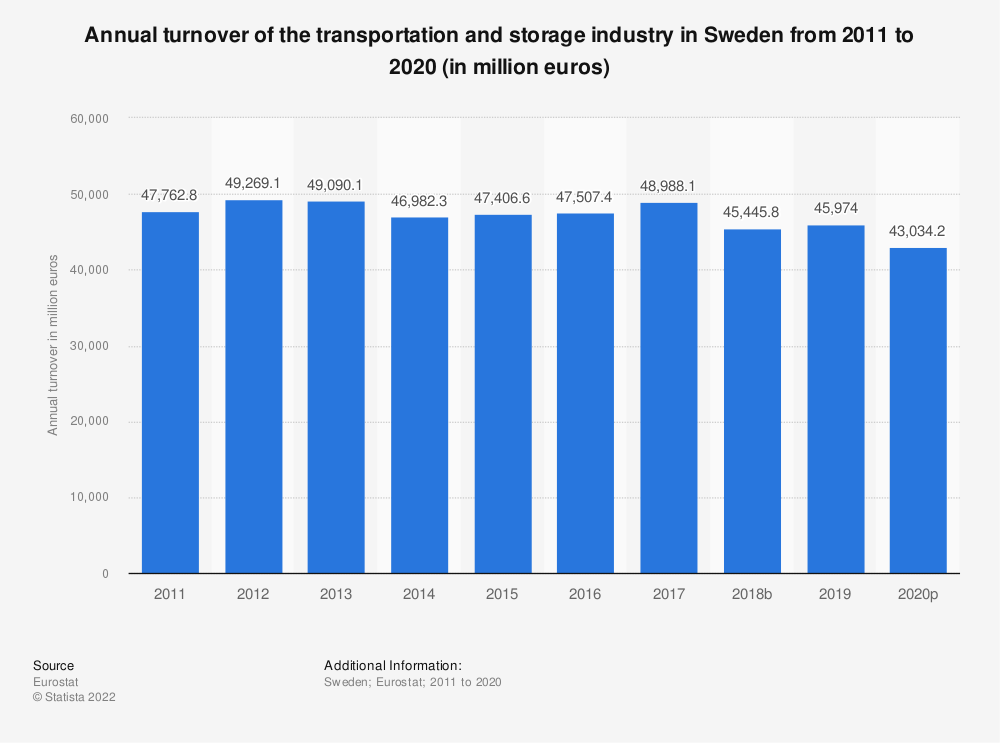 Statistic: Annual turnover of the transportation and storage industry in Sweden from 2008 to 2015 (in million euros) | Statista