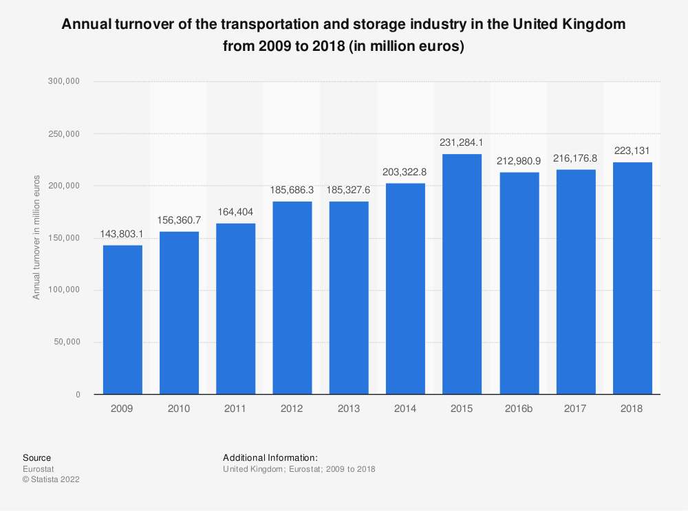 Statistic: Annual turnover of the transportation and storageindustry in the United Kingdom from 2008 to 2015 (in million euros) | Statista