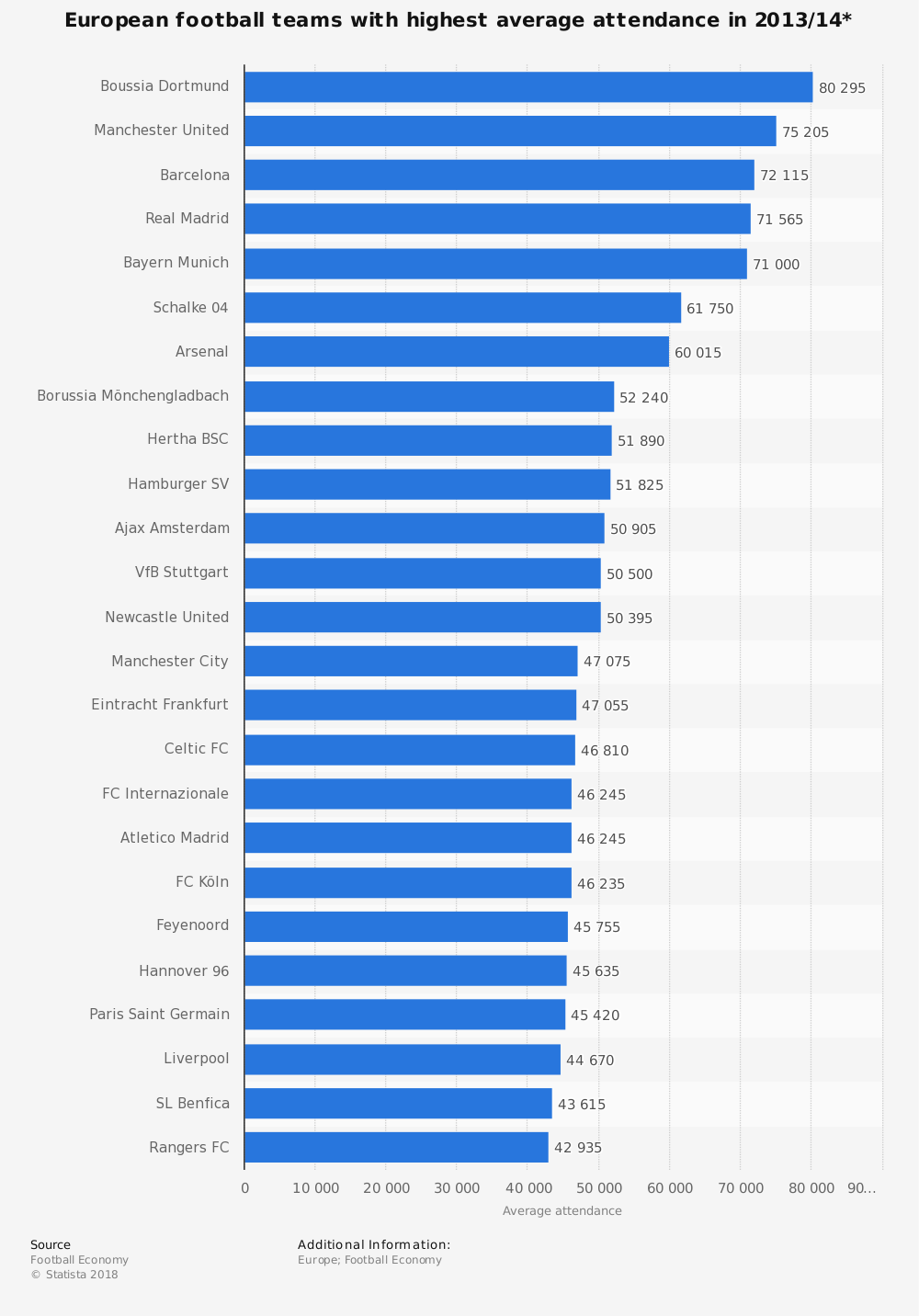 Statistic: European football teams with highest average attendance in 2013/14* | Statista