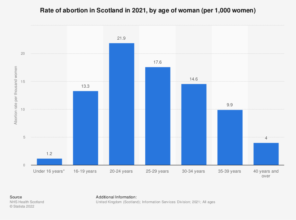 Statistic: Rate of abortion in Scotland in 2018, by age of woman (per 1,000 women) | Statista