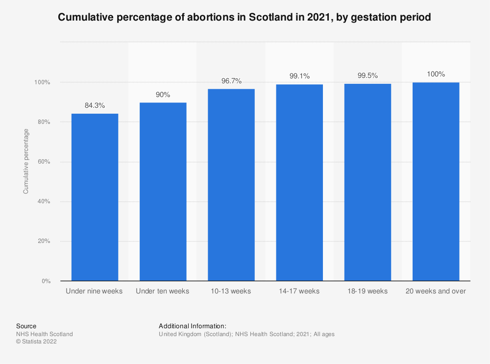 Statistic: Cumulative percentage of abortions in Scotland in 2018, by gestation period | Statista