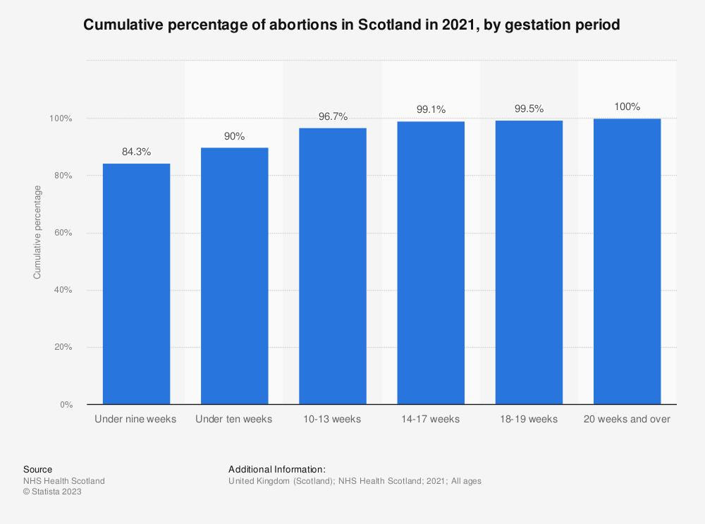 Statistic: Cumulative percentage of abortions in Scotland in 2018, by gestation period | Statista