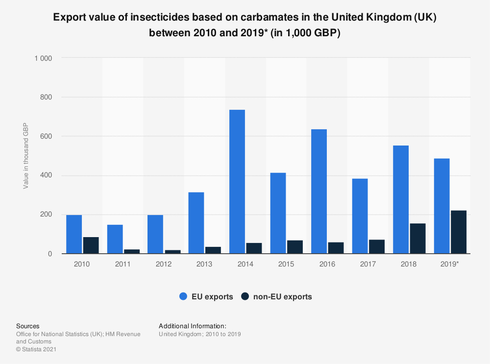 Statistic: Export value of insecticides based on carbamates in the United Kingdom (UK) between 2010 and 2018 (in 1,000 GBP) | Statista
