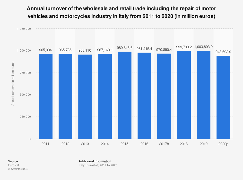 Statistic: Annual turnover of the wholesale and retail trade including the repair of motor vehicles and motorcycles industry in Italy from 2008 to 2015 (in million euros) | Statista