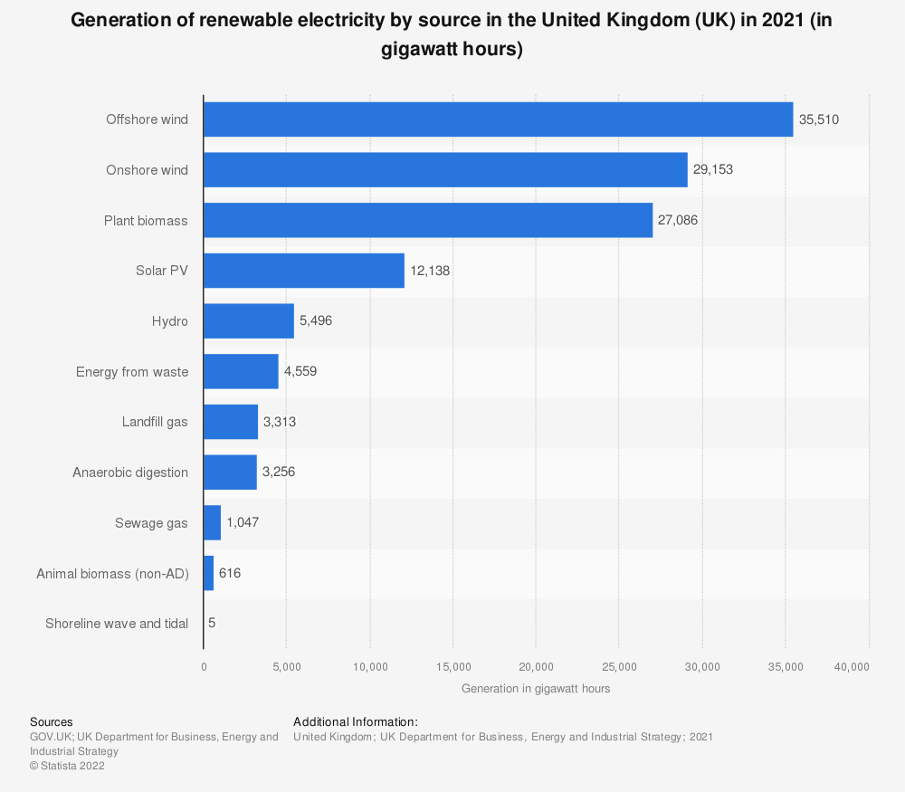 Statistic: Generation of renewable electricity in the United Kingdom (UK) in 2018, by source (in gigawatt-hours)* | Statista