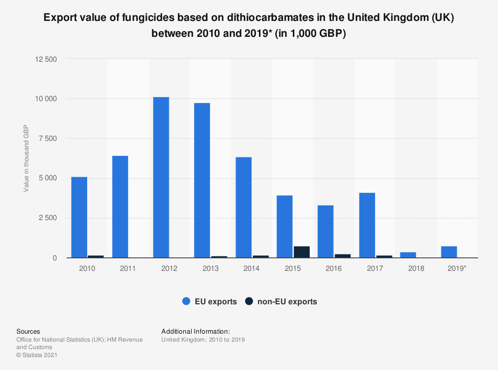 Statistic: Export value of fungicides based on dithiocarbamates in the United Kingdom (UK) between 2010 and 2019* (in 1,000 GBP) | Statista