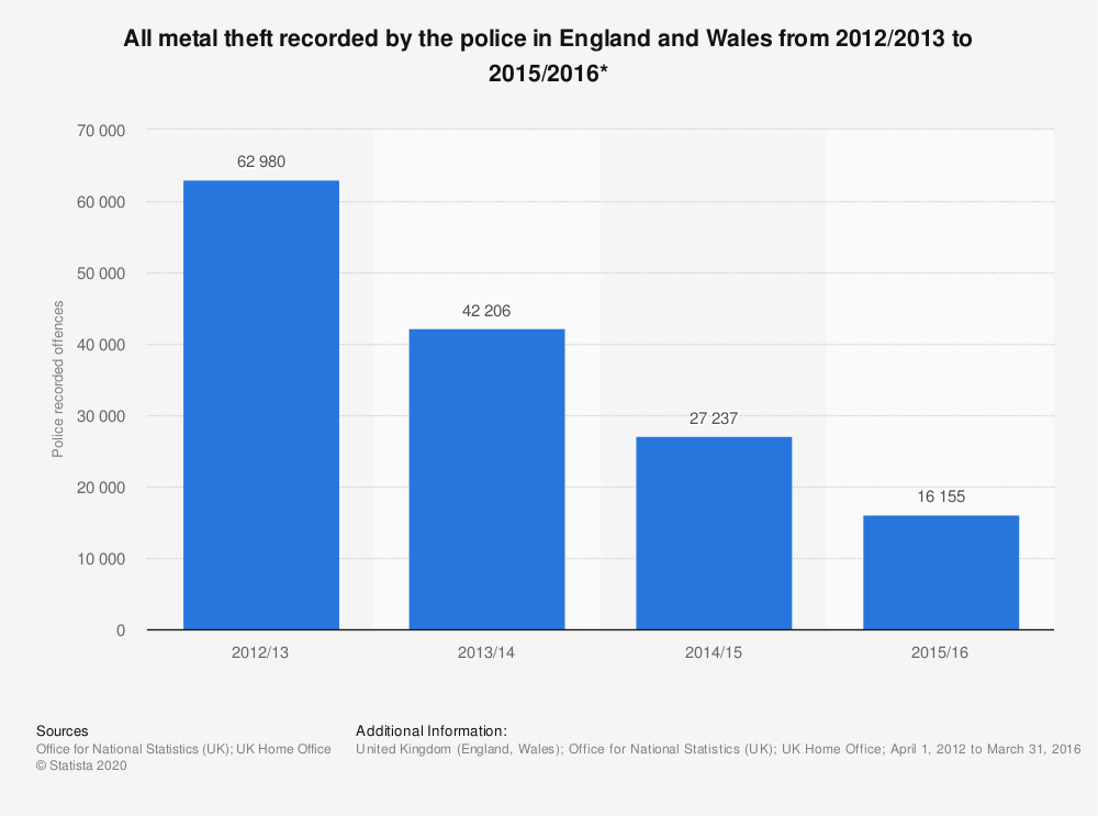 Statistic: All metal theft recorded by the police in England and Wales from 2012/2013 to 2015/2016*  | Statista