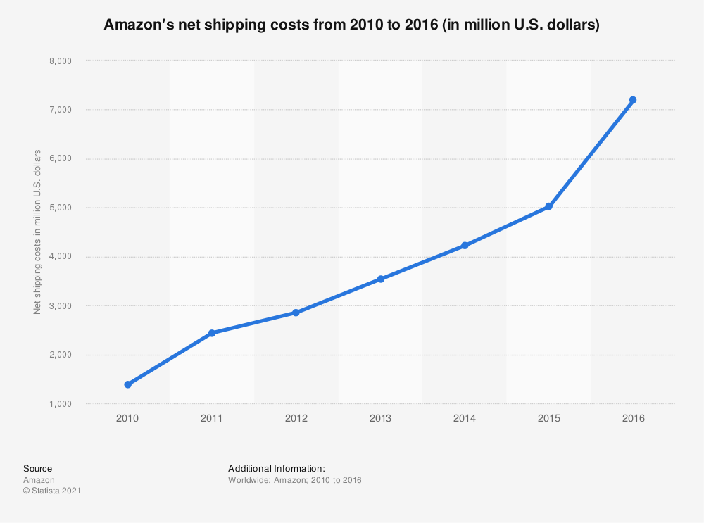 Statistic: Amazon's net shipping costs from 2010 to 2016 (in million U.S. dollars) | Statista