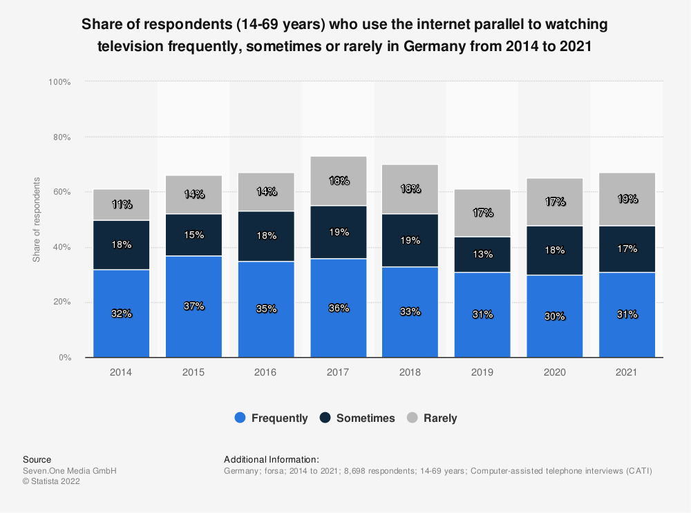 Statistic: Share of respondents (14-49 years) who use the internet parallel to watching television frequently, sometimes or rarely in Germany from 2001 to 2019   Statista